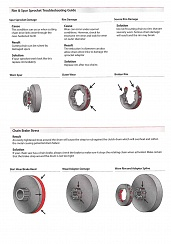 Rim & Spur Sprocket Troubleshooting Guide & Chain Brake Stress